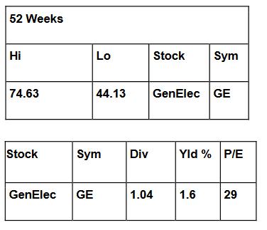 stock market table